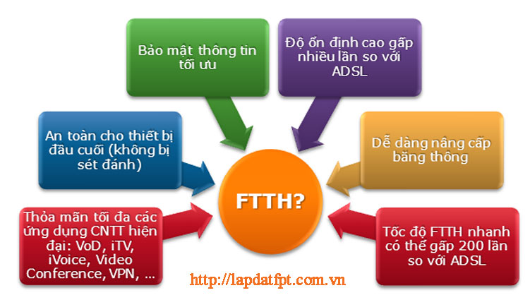 ftth fpt